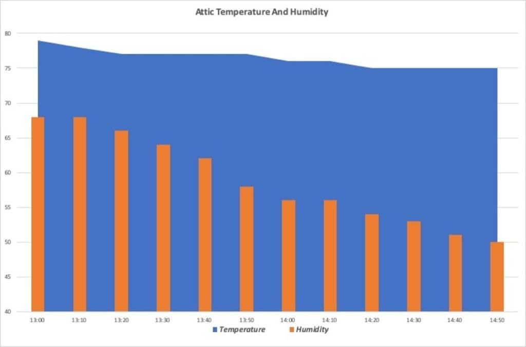 DIY Mini Split Install in Spray Foam Attic Temperature and Humidity Chart